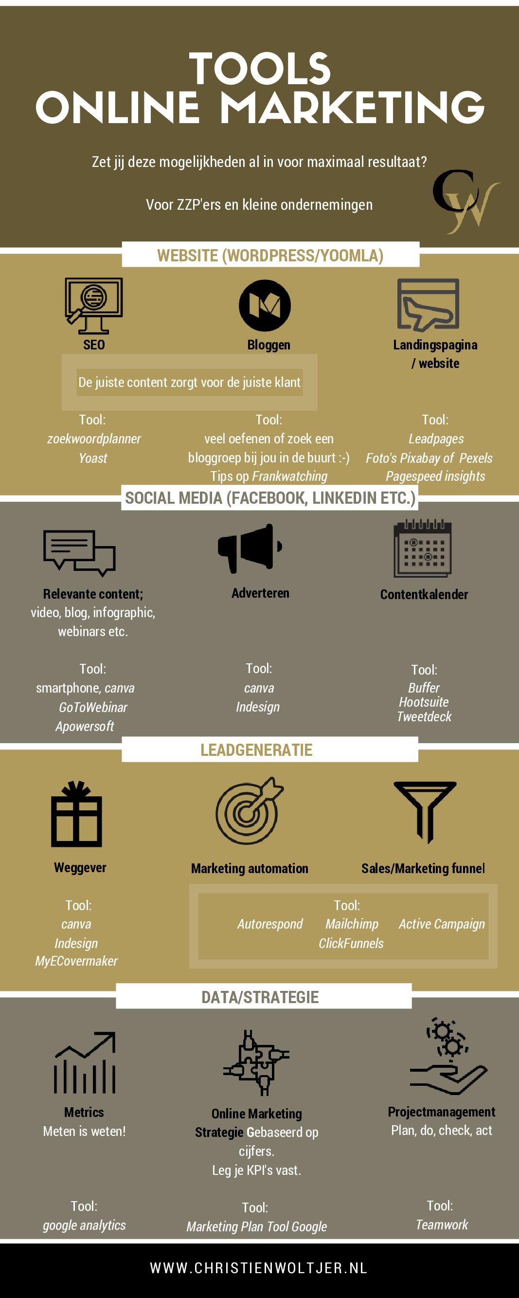 Zet jij Online Marketing al in voor maximaal resultaat?